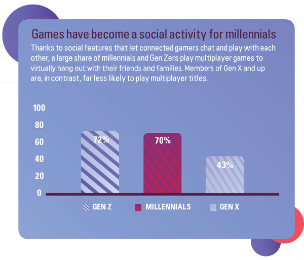 Games have become a social activity for millennials. Thanks to social features that let connected gamers chat and play with each other, a large share of millennials and Gen Zers play multiplayer games to virtually hang out with their friends and families. Members of Gen X and up are, in contrast, far less likely to play multiplayer titles.