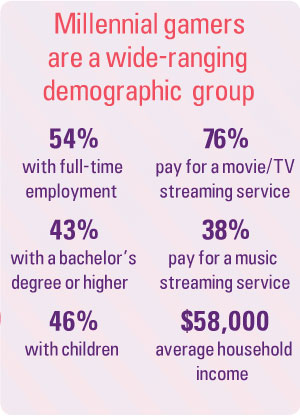 Millennial gamers are a wide ranging demographic group. 54% with full time employment. 76% pay for a movie/TV streaming service, 43% with bachelor's degree or higher, 38% pay for a music streaming service, 46% with children, $58,000 average household income